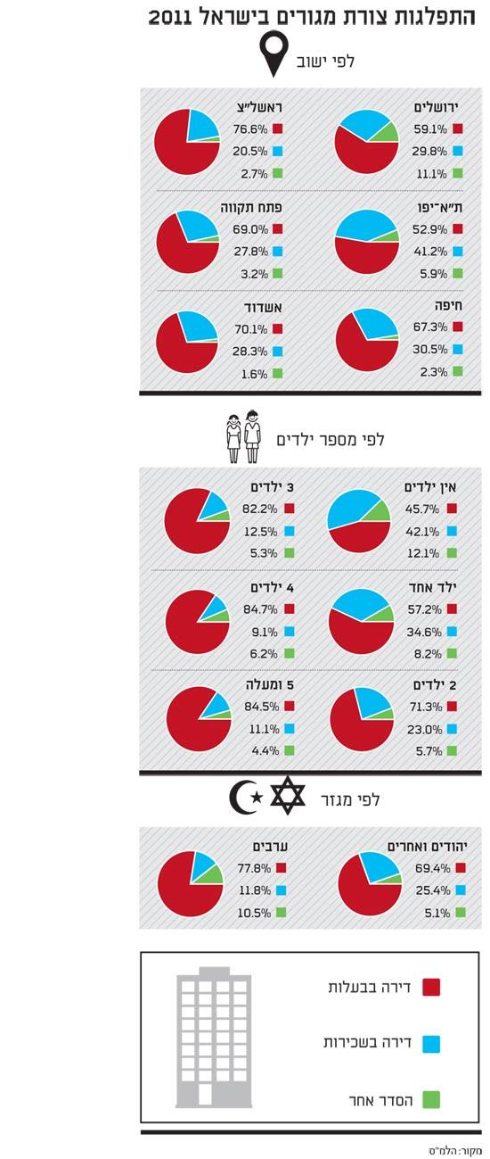 התפלגות צורת מגורים בישראל 2011